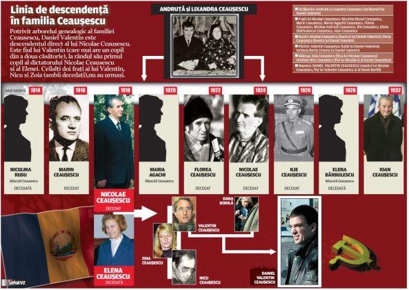 Dinastia familiei CEAUSESCU